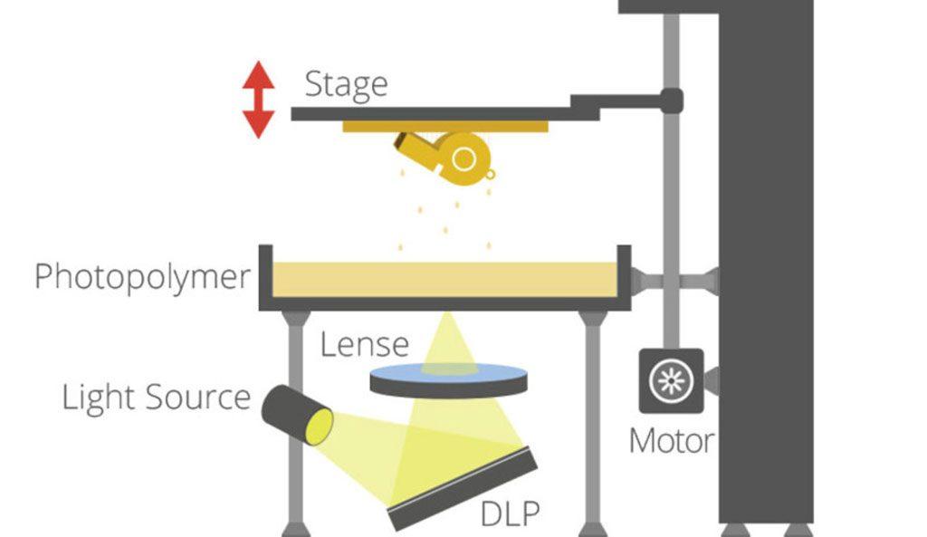 ساختار DLP