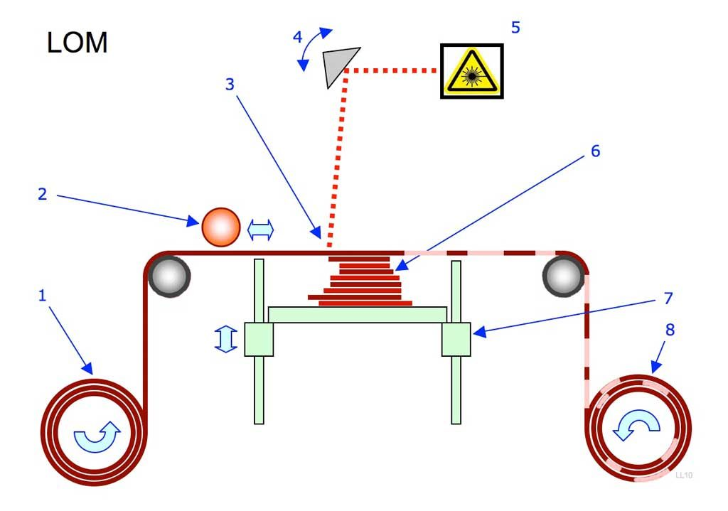 ساختار LOM
